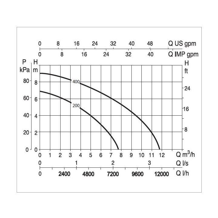 Verty nova 200 m pompa zatapialna drenażowa ze zintegrowanym pływakiem 60122636h